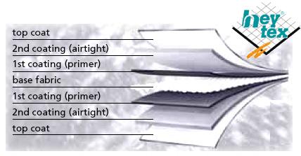 PVC je v současné době nejrozšířenějším materiálem pro výrobu nafukovacích člunů a svými vlastnostmi již dokáže konkurovat také výrazně dražšímu hypalonu